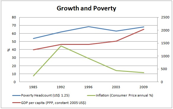 Growth and Poverty in Nigeria