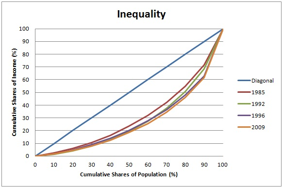 Inequality in Nigeria