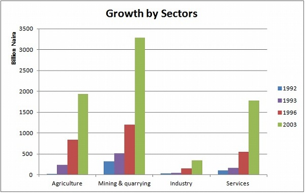 Sectoral Growth in Nigeria