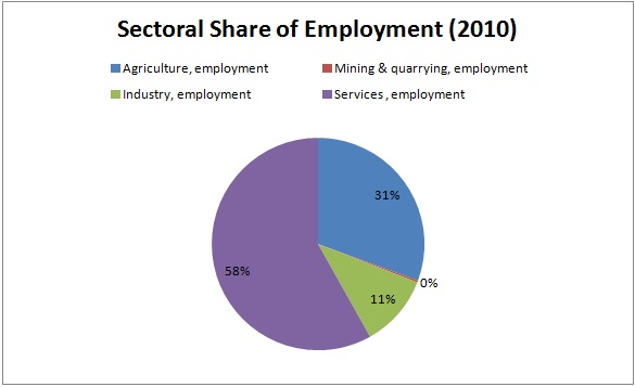 Sectoral Share of Employment in Nigeria