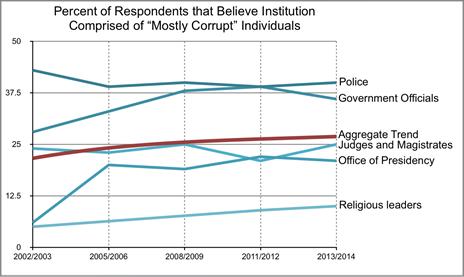 Resondents that believe institution comprised