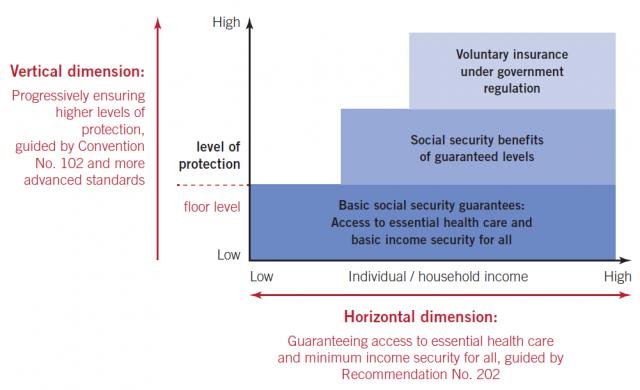 Source: ILO 2012