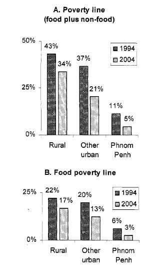 Poverty indicators in Cambodia