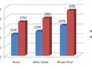 カンボジアにおける貧困問題(貧困線:貧困ライン)