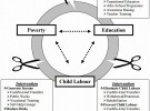 Poverty and Child Labour: Social Protection