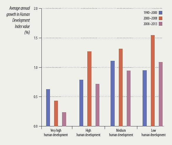 All four human development groups have experienced a slowdown in Human Development Index growth