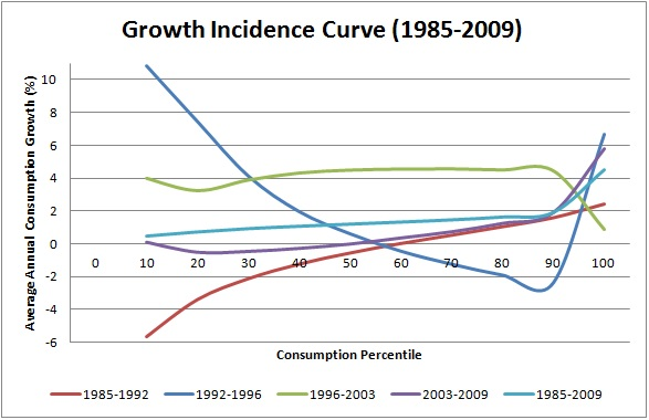 Growth Incidence Curve in Nigeria