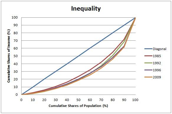 Inequality in Nigeria