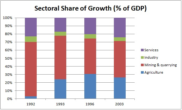 Sectoral Share of Growth in Nigeria