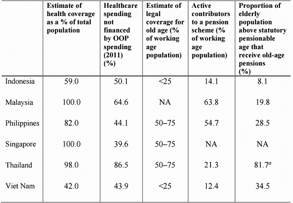 Legal and Effective Coverage of Pensions and Healthcare Programmes in ASEAN