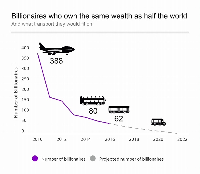 Billionaires who own the same wealth as half the world